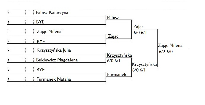 Turniej-drabinka 8