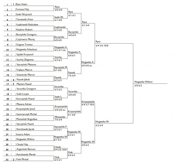 Turniej-drabinka32